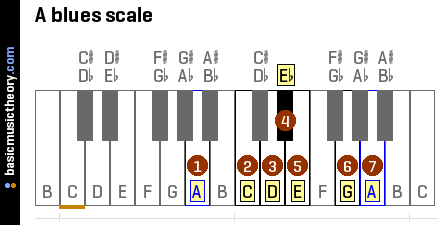 a-blues-scale-on-piano-keyboard