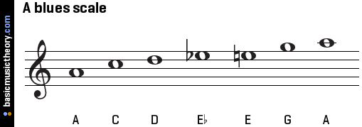 a-blues-scale-on-treble-clef