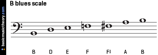 b-blues-scale-on-bass-clef