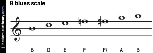 b-blues-scale-on-treble-clef