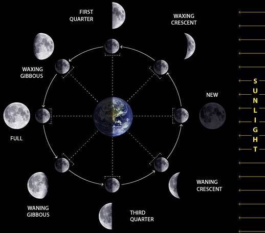 "Position of moon at ""full moon""and""New moon"" – Ainsley's ..."
