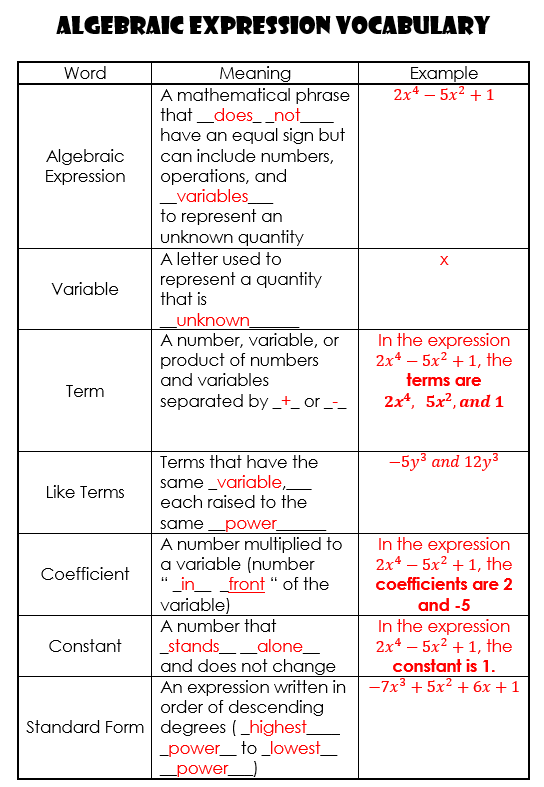 Ms Henrys Blog Blog Archive Algebraic Expressions Notes