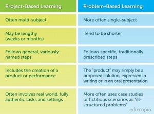 project_problembasedlearning