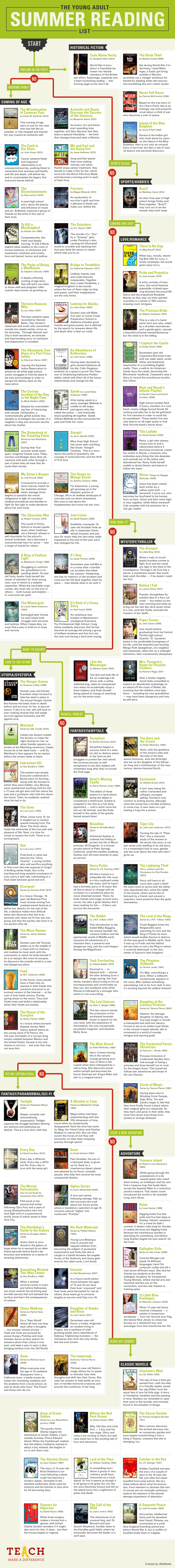Summer-Reading-Flowchart-Young-Adults