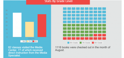 august-statistics-for-the-mcclure-middle-school-media-center_1441048099967_block_0