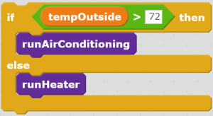 "In this code example, when ""tempOutside > 72"" is TRUE, the air conditioning will turn on. Otherwise, the heater is on."
