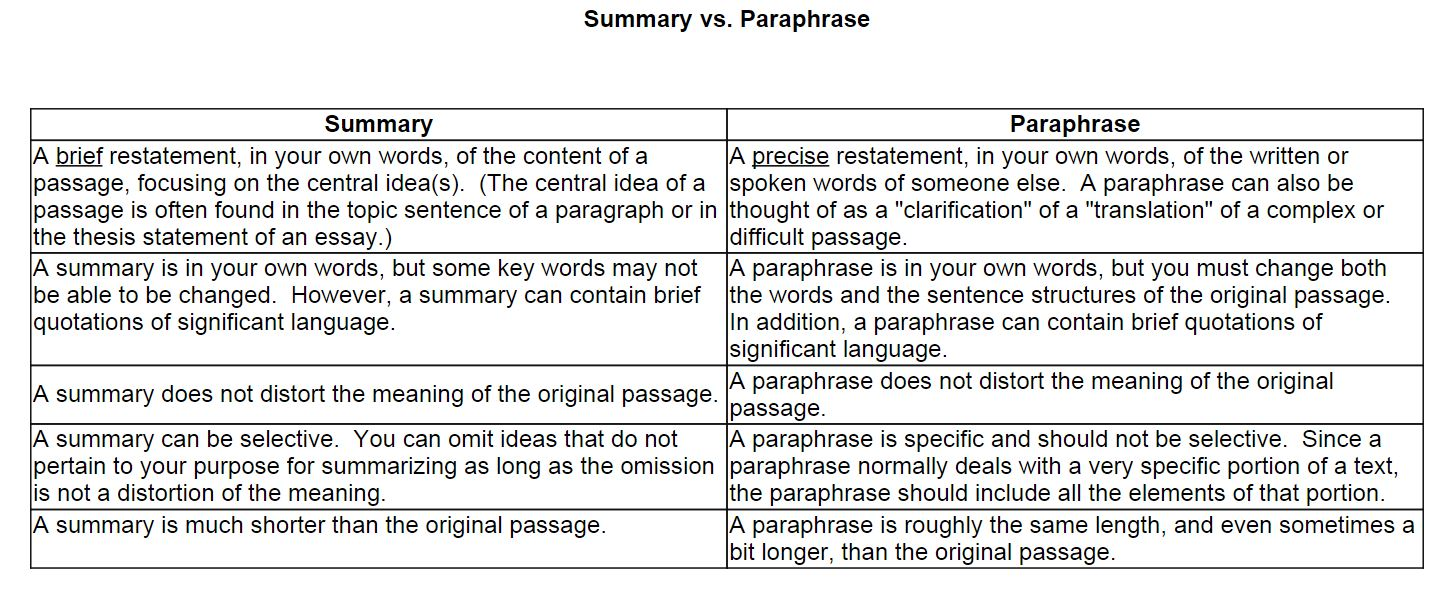 paraphrase essay writing Summary is indispensable in preparing for and writing an argumentative essay when you summarize a text (or describe visual material), you distill the ideas of another source for use in your own essay summarizing primary sources allows you to keep track of your observations.
