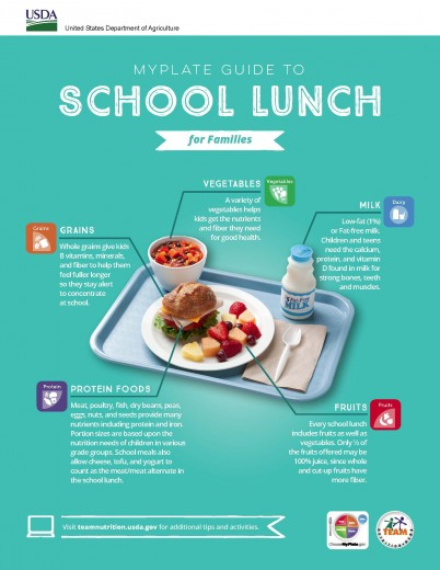 MyPlate Guide to School Lunch p1