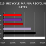 Results from Recycle Mania 2015 showing position of K-State.