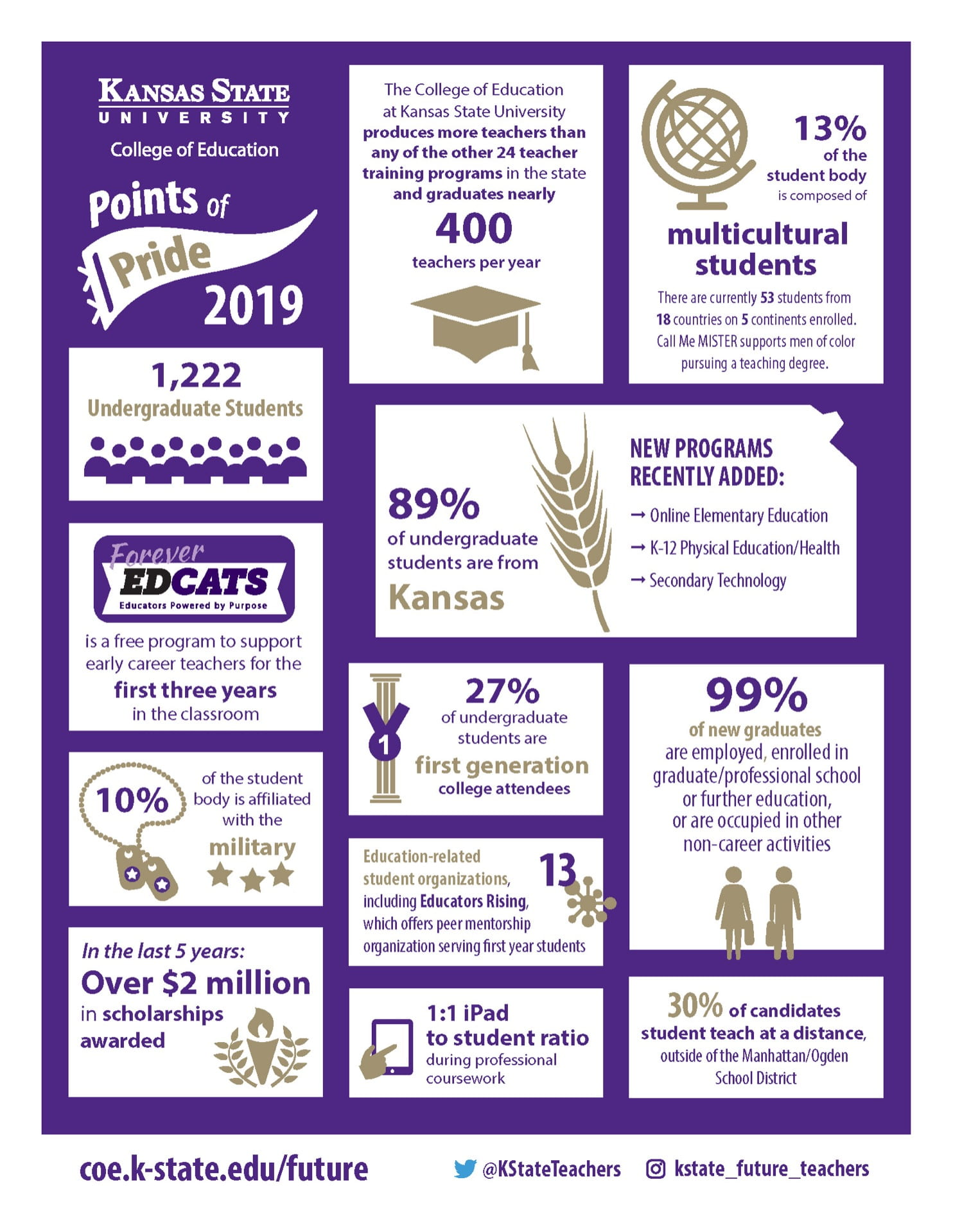 KSU College of Education Points of Pride
