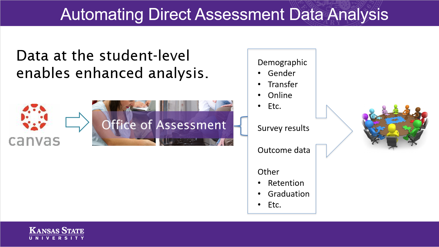Automating Direct Assessment Analysis