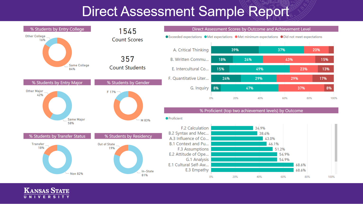 View Direct Assessment Sample Power BI Report