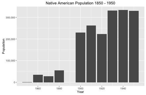 Figure 1: Native American population graph. 1850 - 1950.
