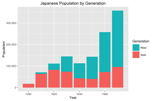 Figure 3: Issei and Nisei population graph by Year. 1900 - 1970.