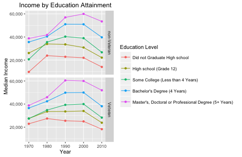 Figure 3: Income by educational attainment. 1970 - 2010.