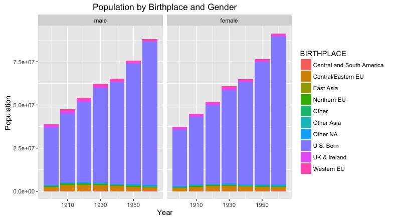 Rplot01, non-percent U.S. born