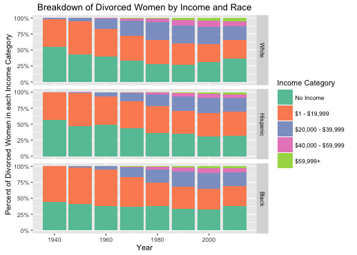 Figure 3: Incomes by race for white, black and Hispanic women. 1940 - 2010.