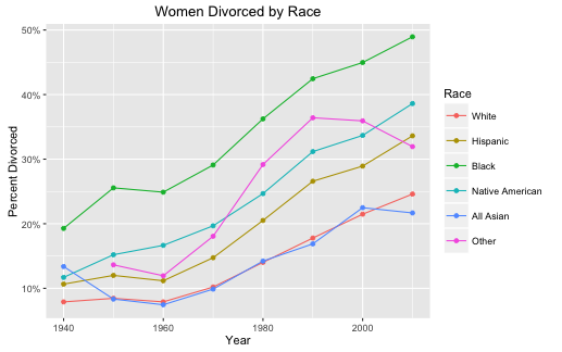 How to calculate divorce rate