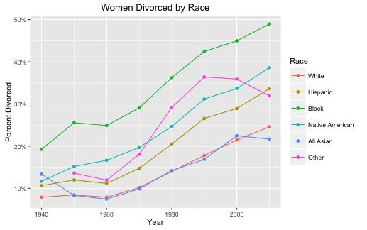 Figure 3: Divorce rates by race. 1940 - 2010.