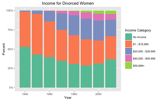 Figure 1: Income for divorced women by percent divorced. 1940 - 2010.