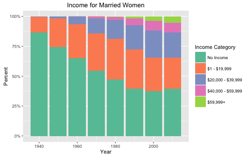 Figure 2: Income for married women. 1940 - 2010.