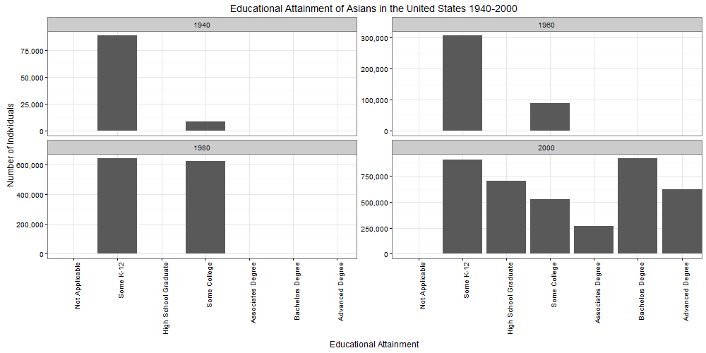 FIGURE 1. EDUCATIONAL ATTAINMENT OF ASIANS IN THE UNITED STATES 1940-2000, AGGREGATED