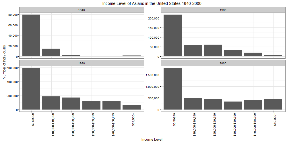 FIGURE 3. INCOME LEVEL OF ASIANS IN THE UNITED STATES 1940-2000, AGGREGATED