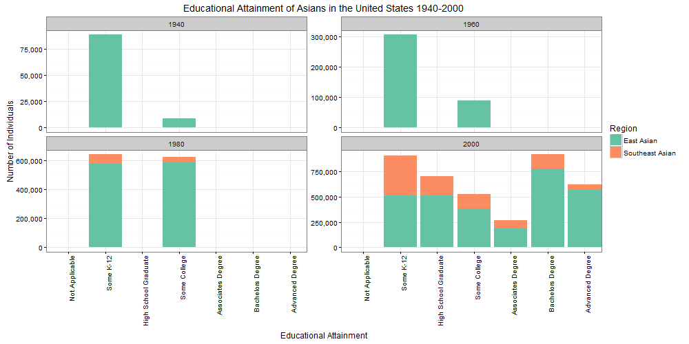FIGURE 2. EDUCATIONAL ATTAINMENT OF ASIANS IN THE UNITED STATES 1940-2000, DISAGGREGATED
