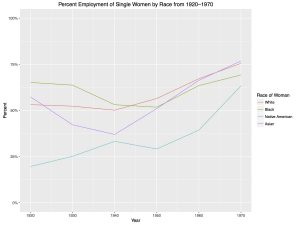 Figure 2A: Line Graph of Percent Employment of Single Women by Race from 1920-1970