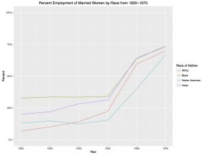 Figure 2B: Line Graph of Percent Employment of Married Women by Race from 1920-1970