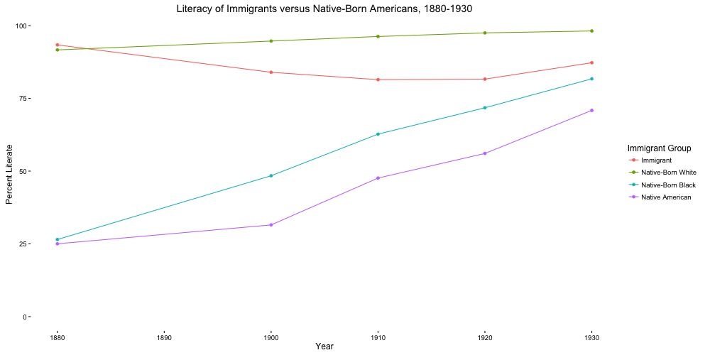 Figure 3 compares the percentage of literate first generation immigrants to literate native-born Americans.