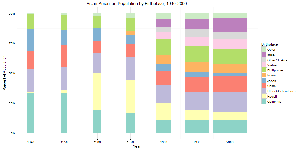 Asian population 2000 excellent and