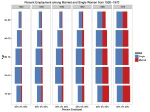 Figure 1: Population Pyramid of Percent Employment among Married and Single Women from 1920-1970
