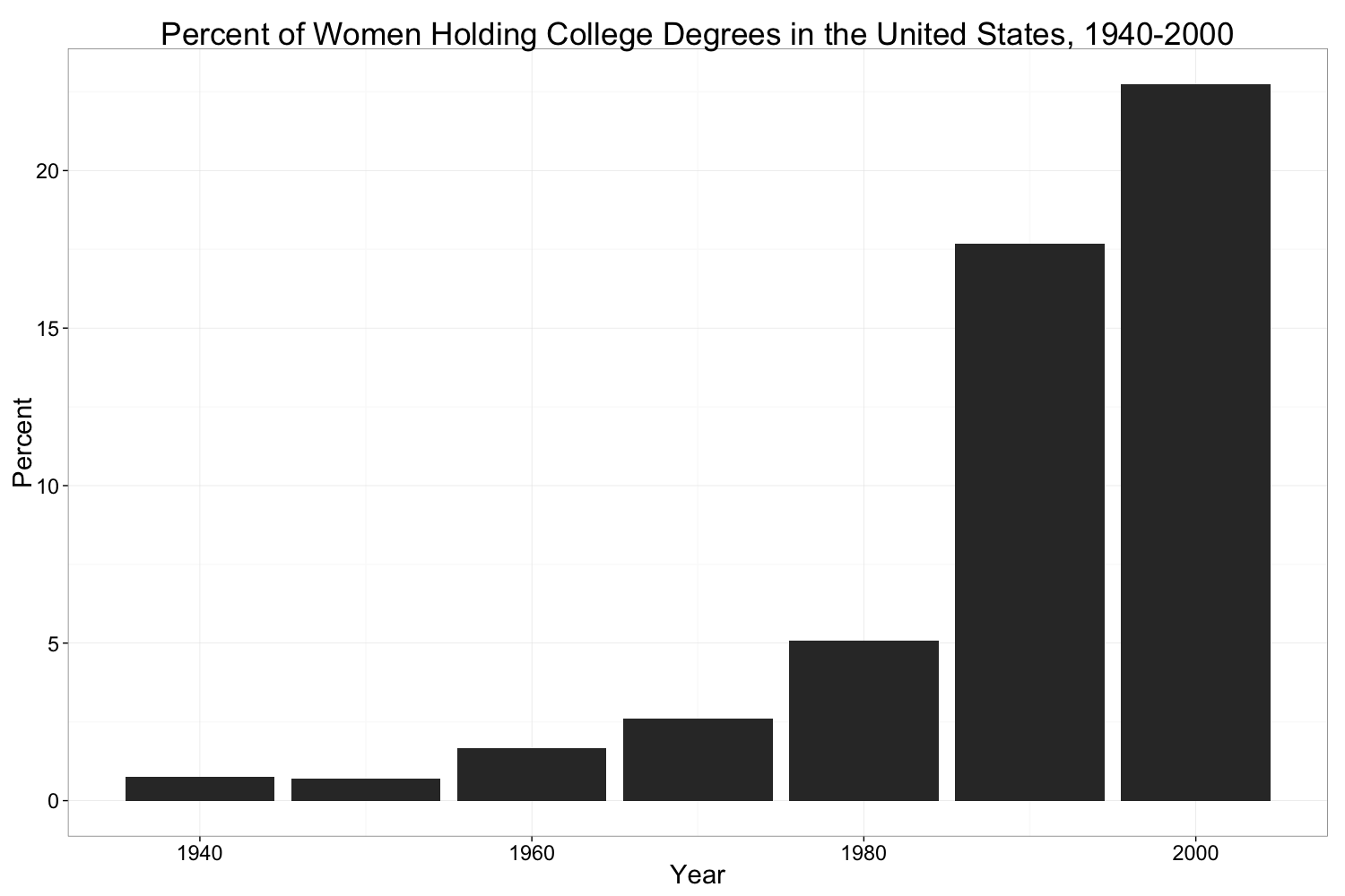 Figure 11 - Percent of Women Holding College Degrees in the United States, 1940-2000