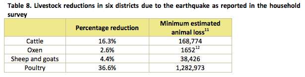 Livestock Reduction Percentages