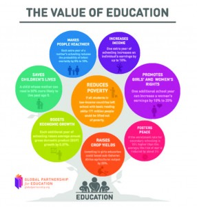 The Value of Education - Poster