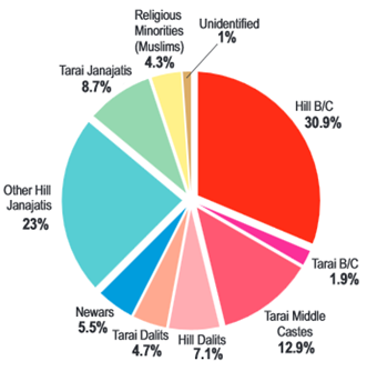 causes of untouchability in nepal