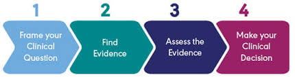 Essential III: Clinical Scholarship and Analytical Methods for Evidence-Based Practice
