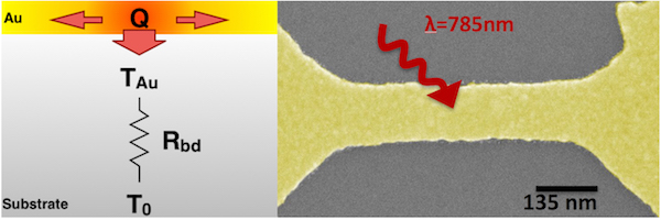 Rice University scientists trying to measure the plasmonic properties of a gold nanowire (right) found the wire heated up a bit when illuminated by a laser at room temperature, but its temperature rose far more when illuminated in ultracold conditions. The effect called thermal boundary resistance (Rbd) blocks heat deposited in the gold (Q) from being dissipated by the substrate. (Credit: Illustration by Pavlo Zolotavin/Rice University)