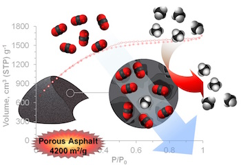 Rice University scientists have improved their asphalt-derived porous carbon's ability to capture carbon dioxide, a greenhouse gas, from natural gas. The capture material derived from untreated Gilsonite asphalt has a surface area of 4,200 square meters per gram.