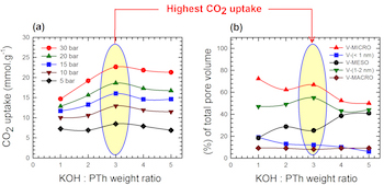 The graph at left shows the dependence of carbon dioxide uptake at various pressures on the potassium, oxygen and hydrogen (KOH)-to-polymer (polythiophene, or Pth) weight ratio for the sorbents activated at 700 degrees Celsius by researchers at Rice University. At right, the graph determines uptake by balancing total pore volume and the KOH-to-Pth ratio. The researchers found smaller pores hold more carbon dioxide while larger pores balance uptake and methane selectivity.
