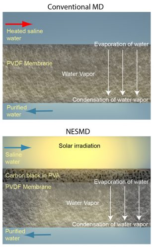 A graphic illustration comparing traditional membrane distillation and nanotechnology-enabled solar membrane distillation