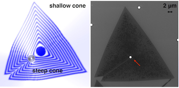 Researchers at Rice University and Oak Ridge National Laboratory predict and confirmed that two-dimensional materials grown onto a cone allows control over where defects called grain boundaries appear. At left, a Rice model predicts how a grain boundary would form on a steep cone and extend onto a shallow cone. Scientists at Oak Ridge confirmed the prediction when they created the material seen in an electron microscope image at right.