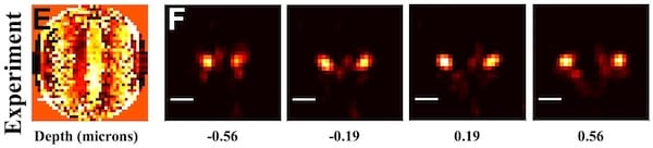 The point spread functions of single molecules, captured as double lobes through a phase mask (left), can tell researchers where the molecule is in 3D space. The distance between the lobes gives them the molecule's depth. (Credit: Landes Research Group/Rice University)