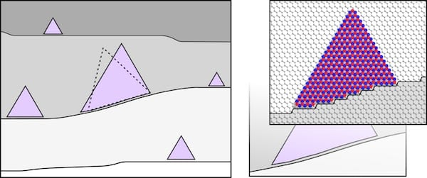 Complementarity between the energies of atoms forming hexagonal boron nitride and a metal substrate lead to uniform wafers of 2D materials in a chemical vapor deposition furnace. The theoretical confirmation by Rice University scientists shows how growing crystals of the material use the steps in a vicinal substrate to stay oriented, which allows them to join into larger crystals. Illustration by Ksenia Bets