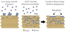 Scientists at Rice, Northwestern and the Argonne National Laboratory created islands of highly conductive borophene, the atom-flat form of boron, on gold. Boron atoms dissolve into the gold substrate when heated, but resurface as borophene when the materials cool. (Credit: Illustration by Luqing Wang/Rice University)