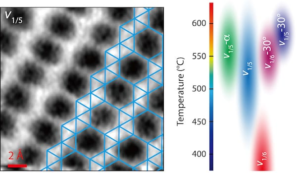 Scientists at Rice and Northwestern universities have developed a technique to get images of two-dimensional borophene and match them with models. Polymorphic borophene shows promise for electronic, thermal, optical and other applications. The researchers also created a phase diagram, at right, with details about borophene polymorphs observed to date. (Credit: Xiaolong Liu/Northwestern University)