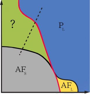 A simplified representation of a unified phase diagram