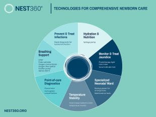 Infographic for NEST360 technologies