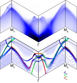 band structure map illustrates nematicity in iron selenide